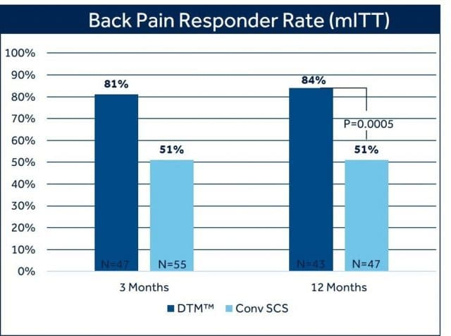 Intellis Platform Back Pain Responder Rate